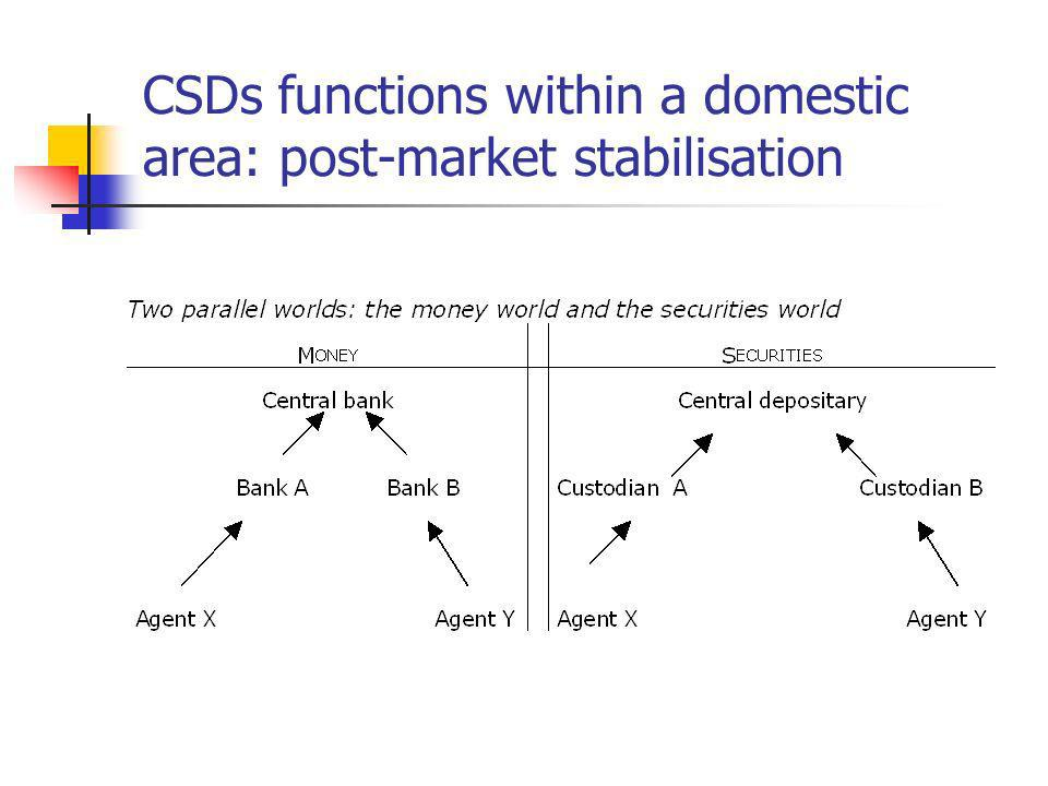 The implementation of CSDs in CEECs Development of several arrangements with OMX Group over the past few years: Estonians CSD (ECSD) is part of the OMX group Riga Stock Exchange (RSE) is owned by OMX group Project of a single settlement platform The stake of a connection with A « mature » trading plateform to improve liquidity CCPs and CSDs to improve post-markets processings