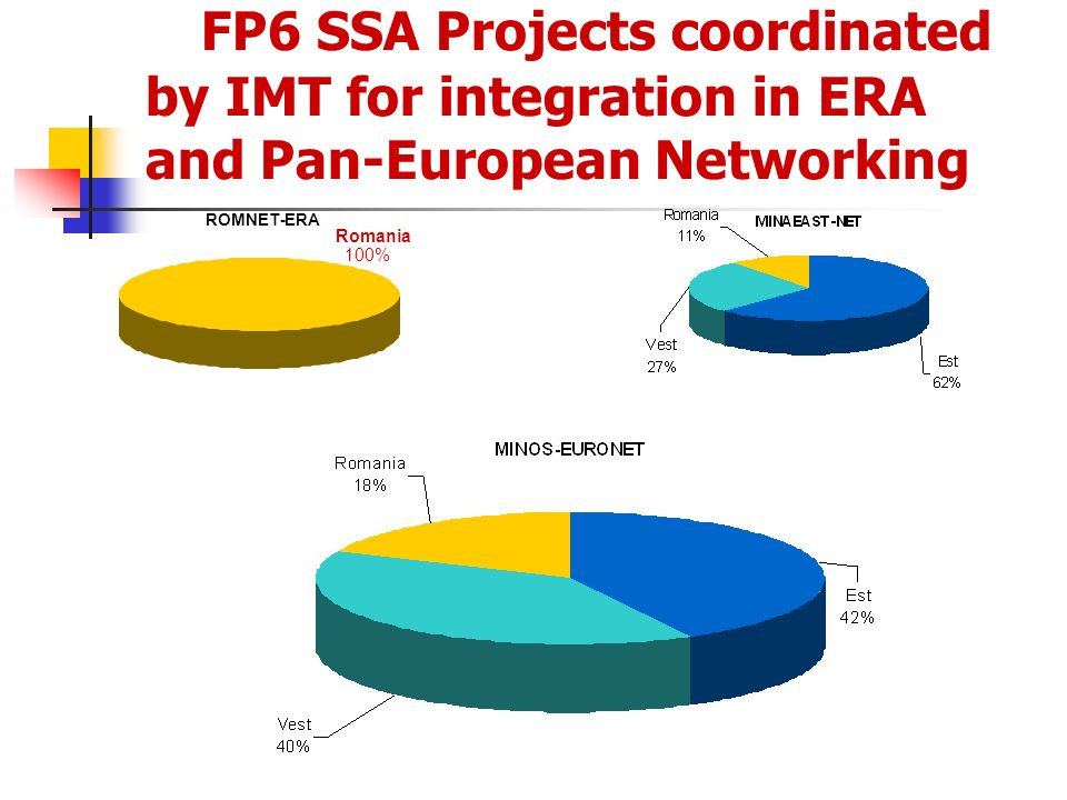 FP6 SSA Projects coordinated by IMT for integration in ERA and Pan-European Networking ROMNET-ERA Romania 100%