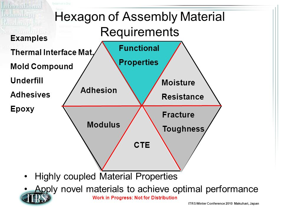 ITRS Winter Conference 2010 Makuhari, Japan Work in Progress: Not for Distribution Hexagon of Assembly Material Requirements Highly coupled Material Properties Apply novel materials to achieve optimal performance CTE Modulus Fracture Toughness Functional Properties Moisture Resistance Adhesion Examples Thermal Interface Mat.
