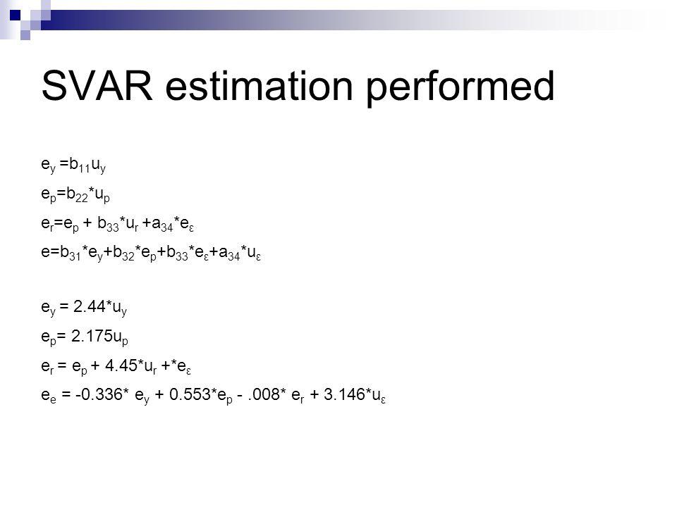 SVAR estimation performed e y =b 11 u y e p =b 22 *u p e r =e p + b 33 *u r +a 34 *e ε e=b 31 *e y +b 32 *e p +b 33 *e ε +a 34 *u ε e y = 2.44*u y e p