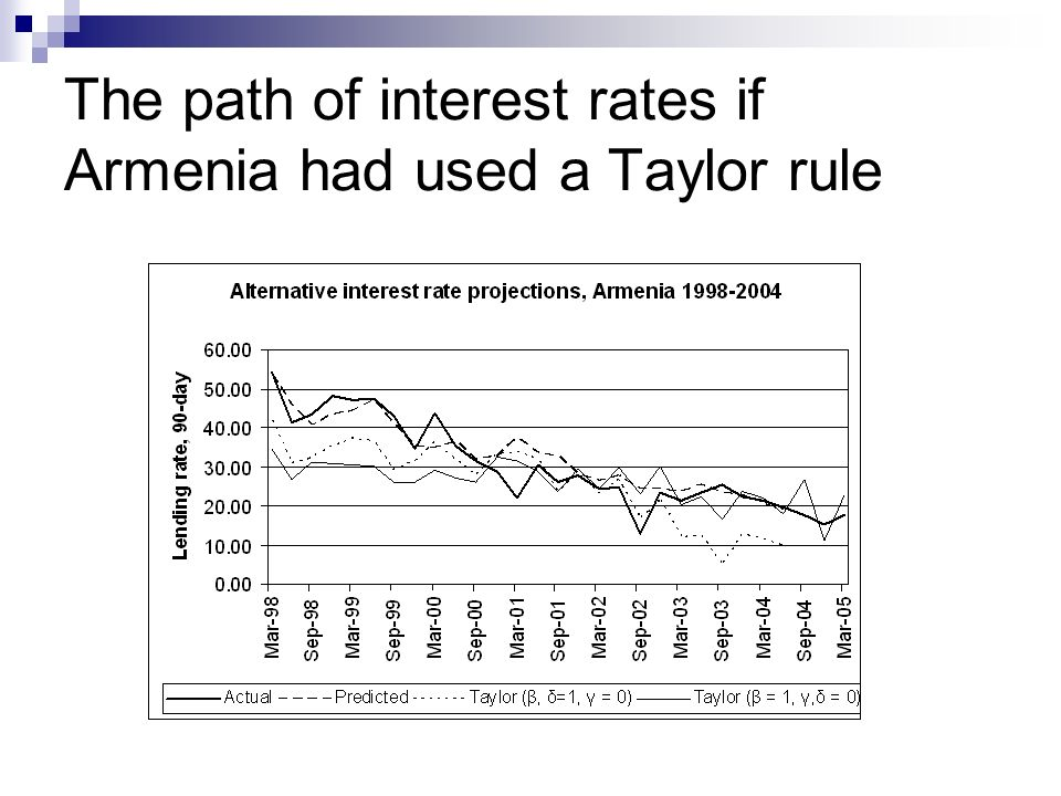 The path of interest rates if Armenia had used a Taylor rule