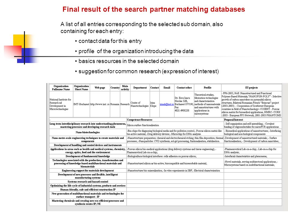 Final result of the search partner matching databases A list of all entries corresponding to the selected sub domain, also containing for each entry: contact data for this entry profile of the organization introducing the data basics resources in the selected domain suggestion for common research (expression of interest)