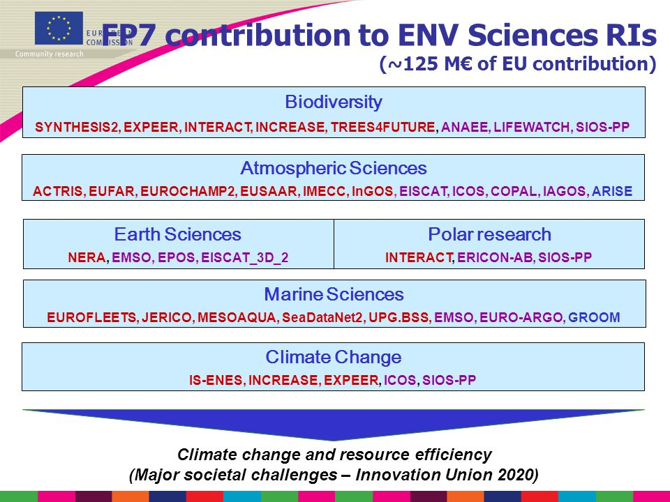 FP7 contribution to ENV Sciences RIs (~125 M of EU contribution) Biodiversity SYNTHESIS2, EXPEER, INTERACT, INCREASE, TREES4FUTURE, ANAEE, LIFEWATCH,