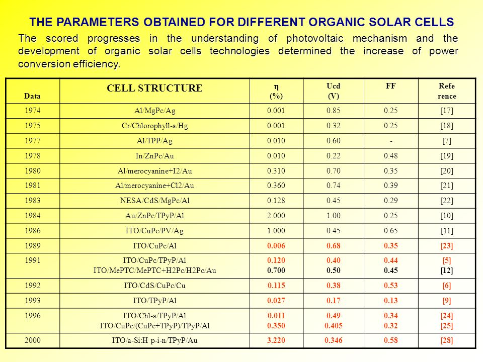 THE PARAMETERS OBTAINED FOR DIFFERENT ORGANIC SOLAR CELLS Data CELL STRUCTURE (%) Ucd (V) FFRefe rence 1974Al/MgPc/Ag0.0010.850.25[17] 1975Cr/Chloroph