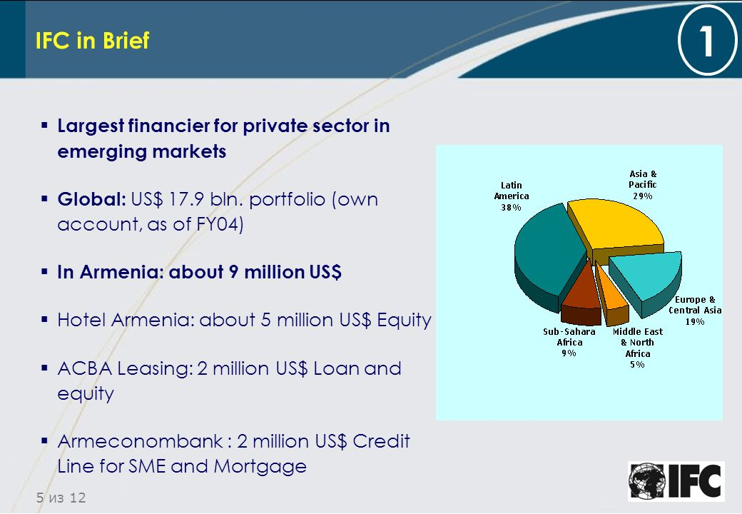 6 из 12 IFC and Armenian Financial Sector Problems: small sector, low monetisation ( total assets/ GDP about 20%, Loans/GDP less than 10% ) absence of long term funding Relative small banks with small equity IFC: difficult to find projects because of small amounts cheap funding combine investment with TA work Sectors of interests: SME, Mortgage, Leasing