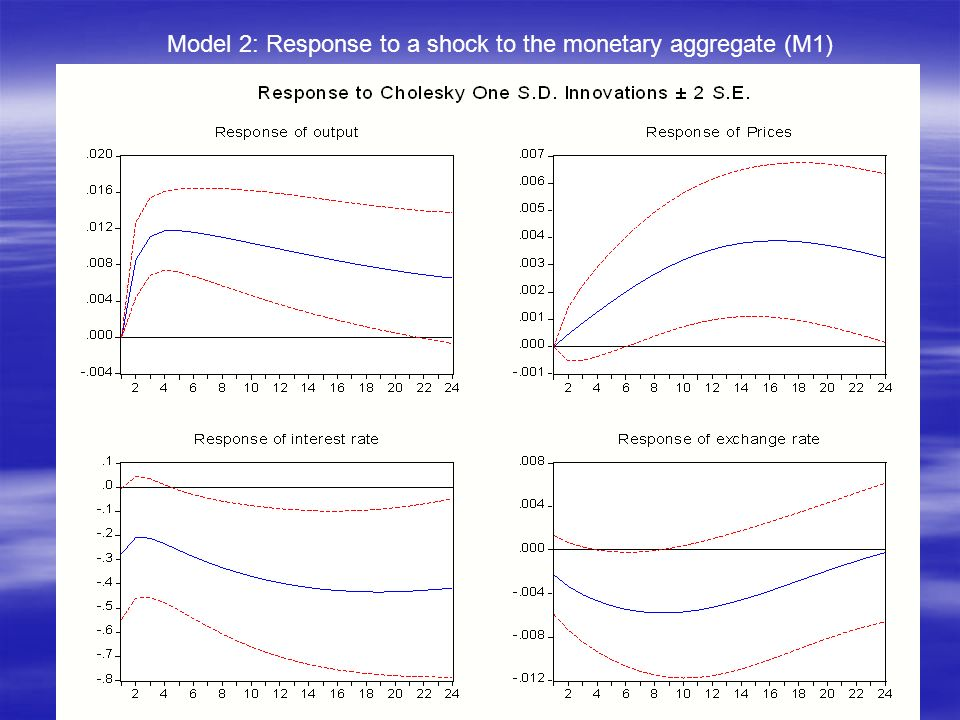 Model 2: Response to a shock to the monetary aggregate (M1)