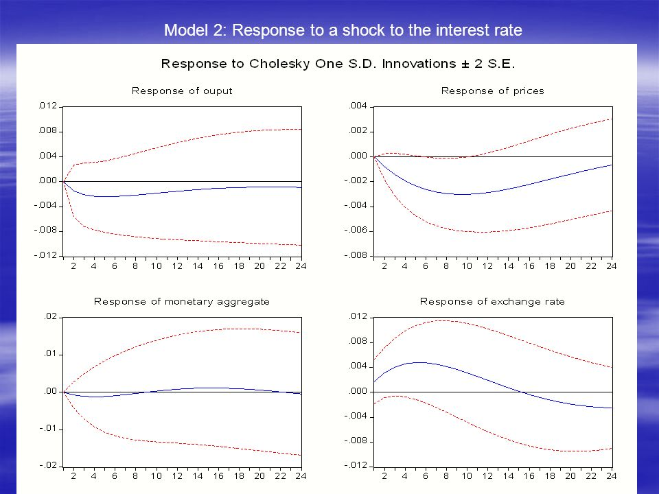 Model 2: Response to a shock to the interest rate