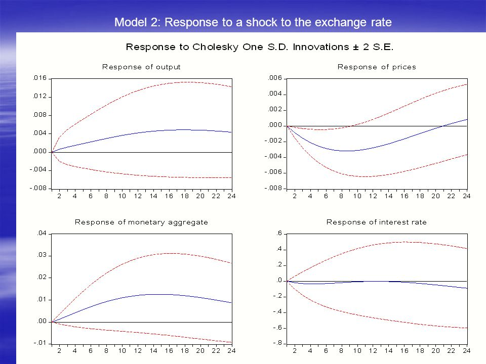 Model 2: Response to a shock to the exchange rate