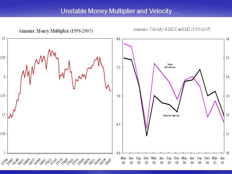 Unstable Money Multiplier and Velocity...