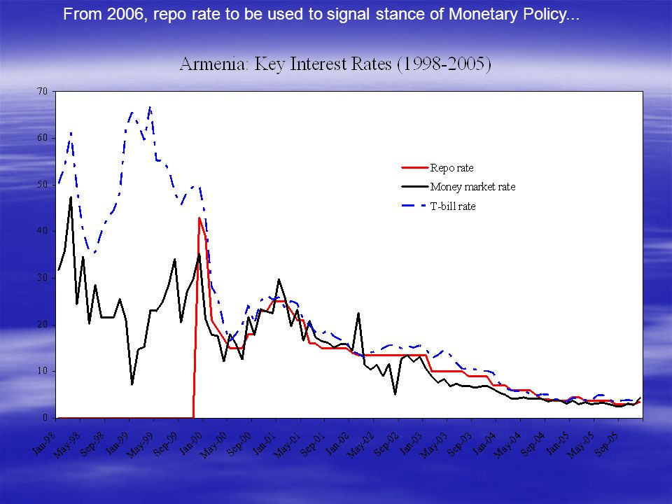 From 2006, repo rate to be used to signal stance of Monetary Policy...