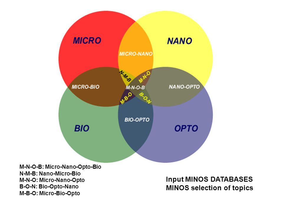 M-N-O-B: Micro-Nano-Opto-Bio N-M-B: Nano-Micro-Bio M-N-O: Micro-Nano-Opto B-O-N: Bio-Opto-Nano M-B-O: Micro-Bio-Opto Input MINOS DATABASES MINOS selec