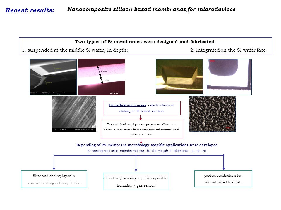 Nanocomposite silicon based membranes for microdevices Two types of Si membranes were designed and fabricated: 1. suspended at the middle Si wafer, in