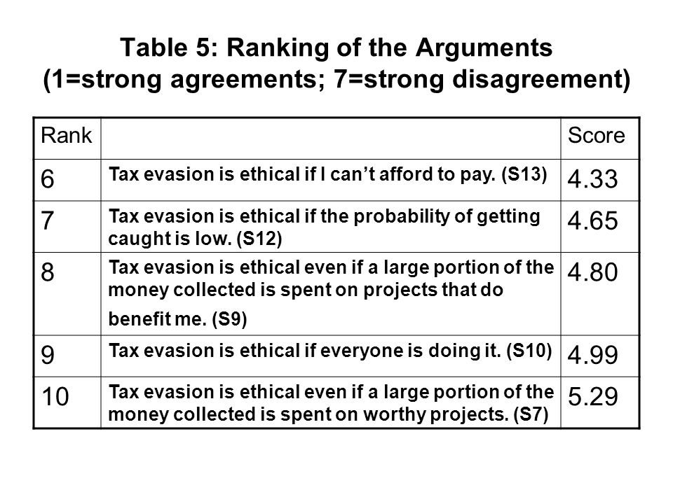 Table 5: Ranking of the Arguments (1=strong agreements; 7=strong disagreement) RankScore 6 Tax evasion is ethical if I cant afford to pay. (S13) 4.33