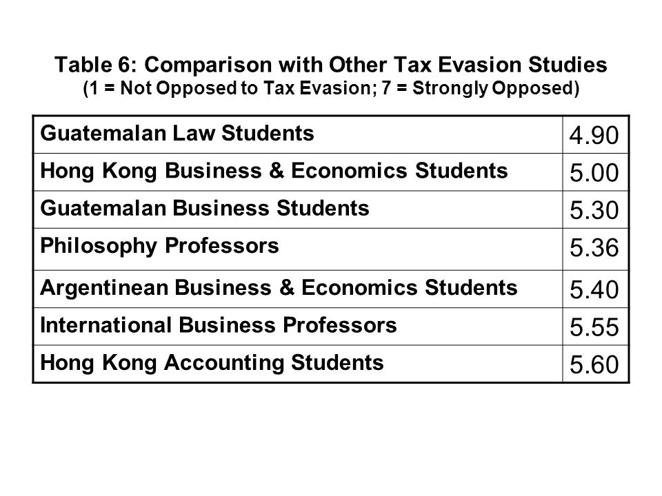 Table 6: Comparison with Other Tax Evasion Studies (1 = Not Opposed to Tax Evasion; 7 = Strongly Opposed) Guatemalan Law Students 4.90 Hong Kong Business & Economics Students 5.00 Guatemalan Business Students 5.30 Philosophy Professors 5.36 Argentinean Business & Economics Students 5.40 International Business Professors 5.55 Hong Kong Accounting Students 5.60