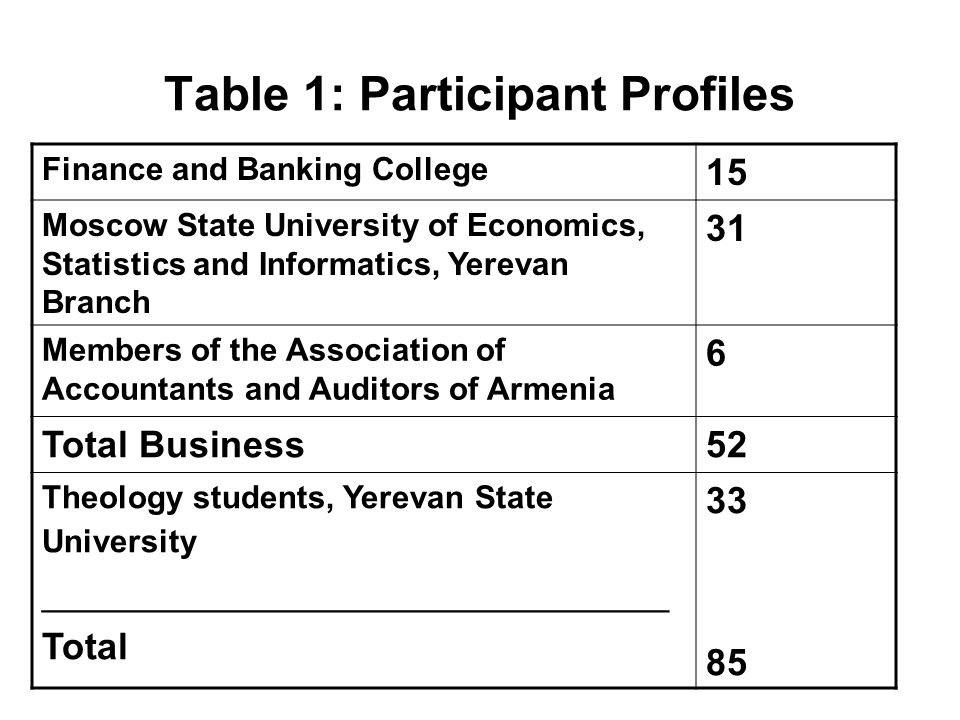 Table 1: Participant Profiles Finance and Banking College 15 Moscow State University of Economics, Statistics and Informatics, Yerevan Branch 31 Members of the Association of Accountants and Auditors of Armenia 6 Total Business52 Theology students, Yerevan State University ______________________________ Total 33 85