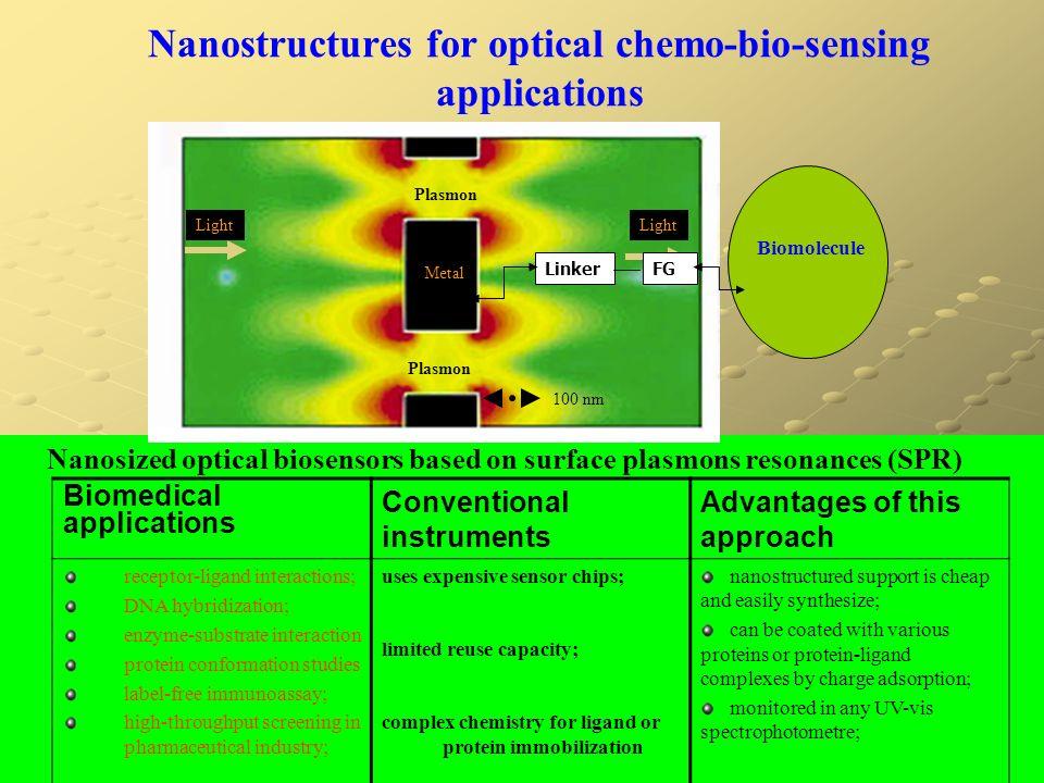 Nanostructures for optical chemo-bio-sensing applications Nanosized optical biosensors based on surface plasmons resonances (SPR) Metal Light Plasmon