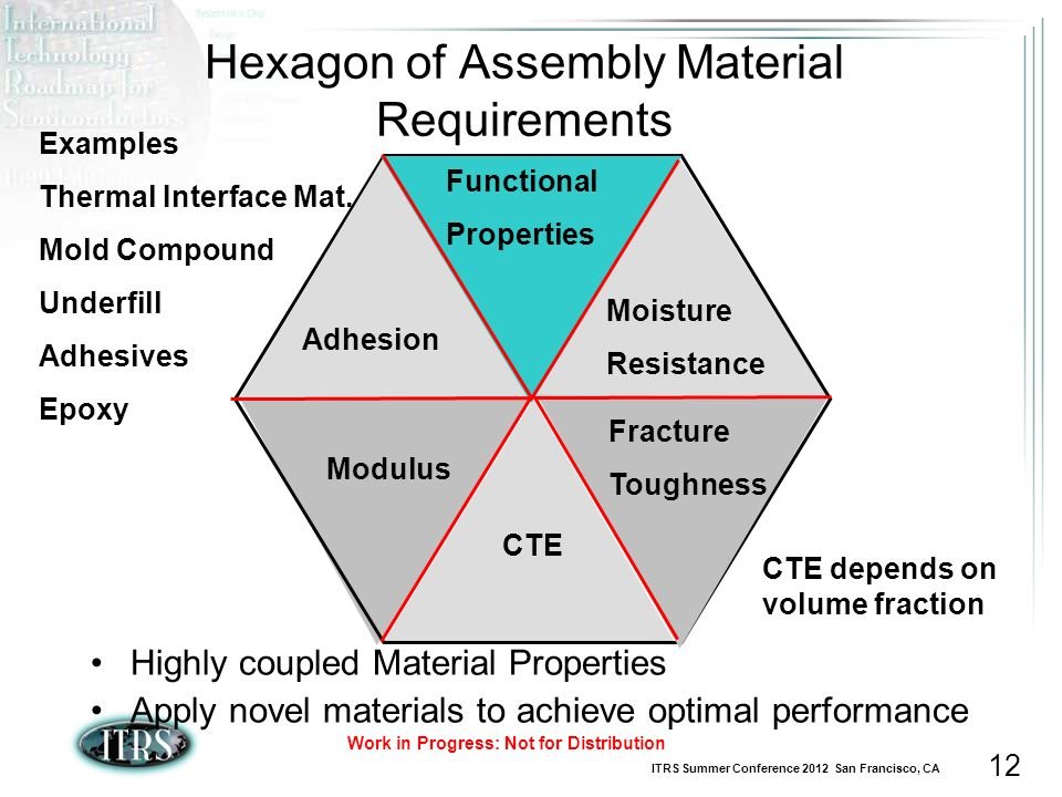 ITRS Summer Conference 2012 San Francisco, CA Work in Progress: Not for Distribution 12 Hexagon of Assembly Material Requirements Highly coupled Material Properties Apply novel materials to achieve optimal performance CTE Modulus Fracture Toughness Functional Properties Moisture Resistance Adhesion Examples Thermal Interface Mat.