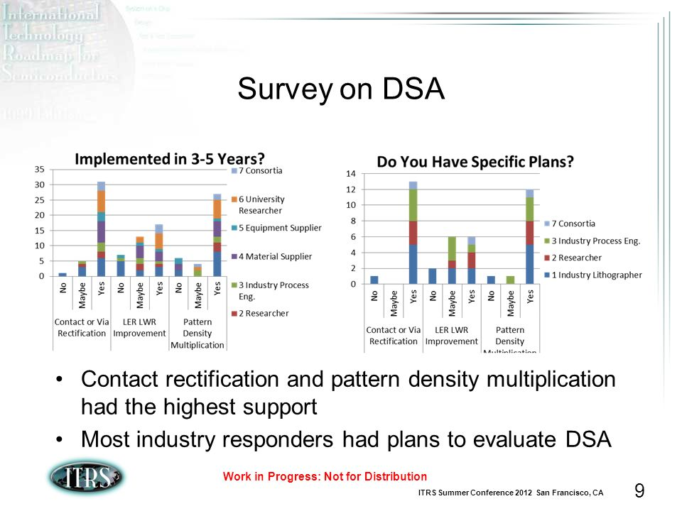 ITRS Summer Conference 2012 San Francisco, CA Work in Progress: Not for Distribution 9 Survey on DSA Contact rectification and pattern density multiplication had the highest support Most industry responders had plans to evaluate DSA