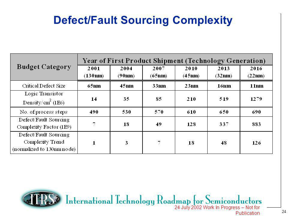 24 24 July 2002 Work In Progress – Not for Publication Defect/Fault Sourcing Complexity