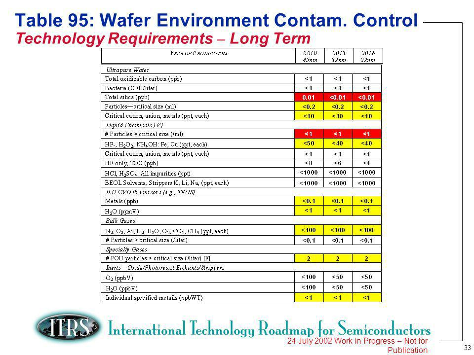 33 24 July 2002 Work In Progress – Not for Publication Table 95: Wafer Environment Contam. Control Technology Requirements – Long Term