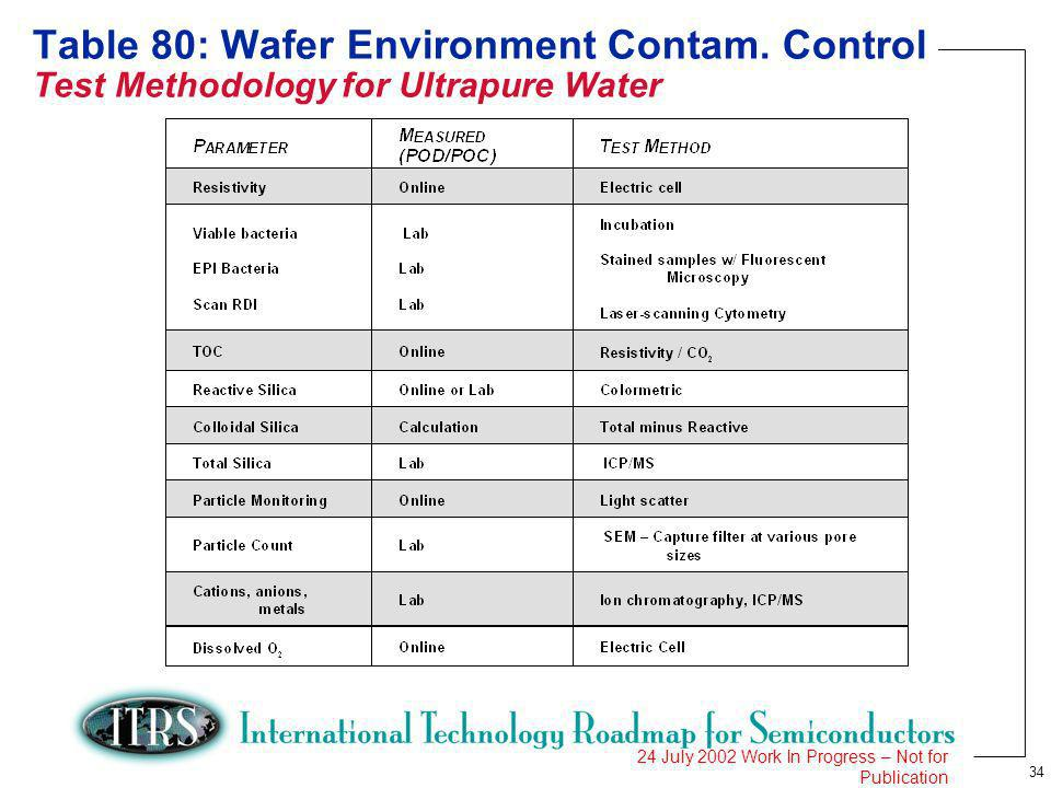 34 24 July 2002 Work In Progress – Not for Publication Table 80: Wafer Environment Contam. Control Test Methodology for Ultrapure Water