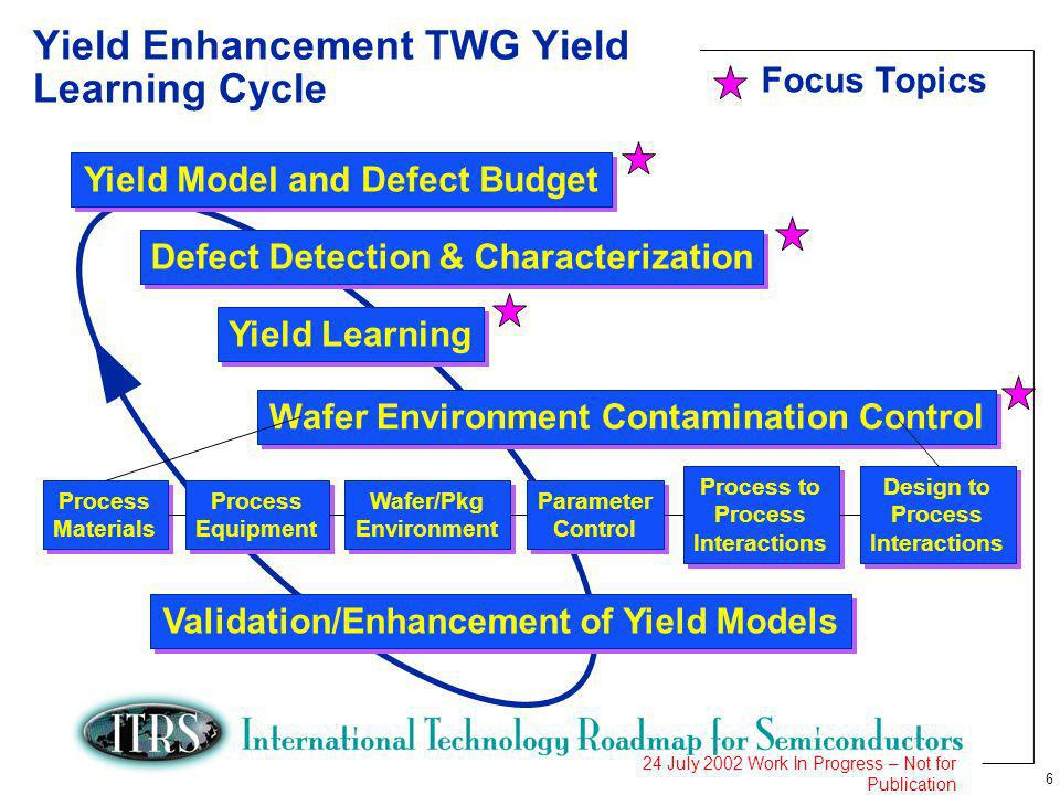6 24 July 2002 Work In Progress – Not for Publication Yield Model and Defect Budget Defect Detection & Characterization Yield Learning Wafer Environme
