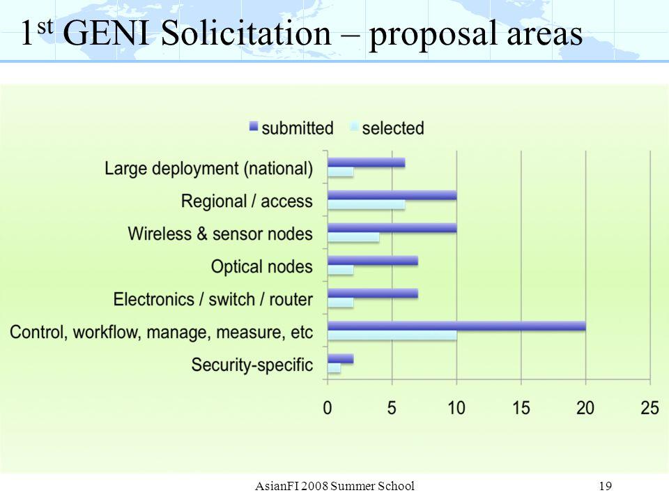 AsianFI 2008 Summer School19 1 st GENI Solicitation – proposal areas