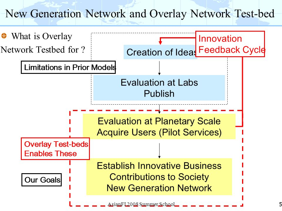 New Generation Network and Overlay Network Test-bed What is Overlay Network Testbed for ? 5 Creation of Ideas Evaluation at Labs Publish Evaluation at