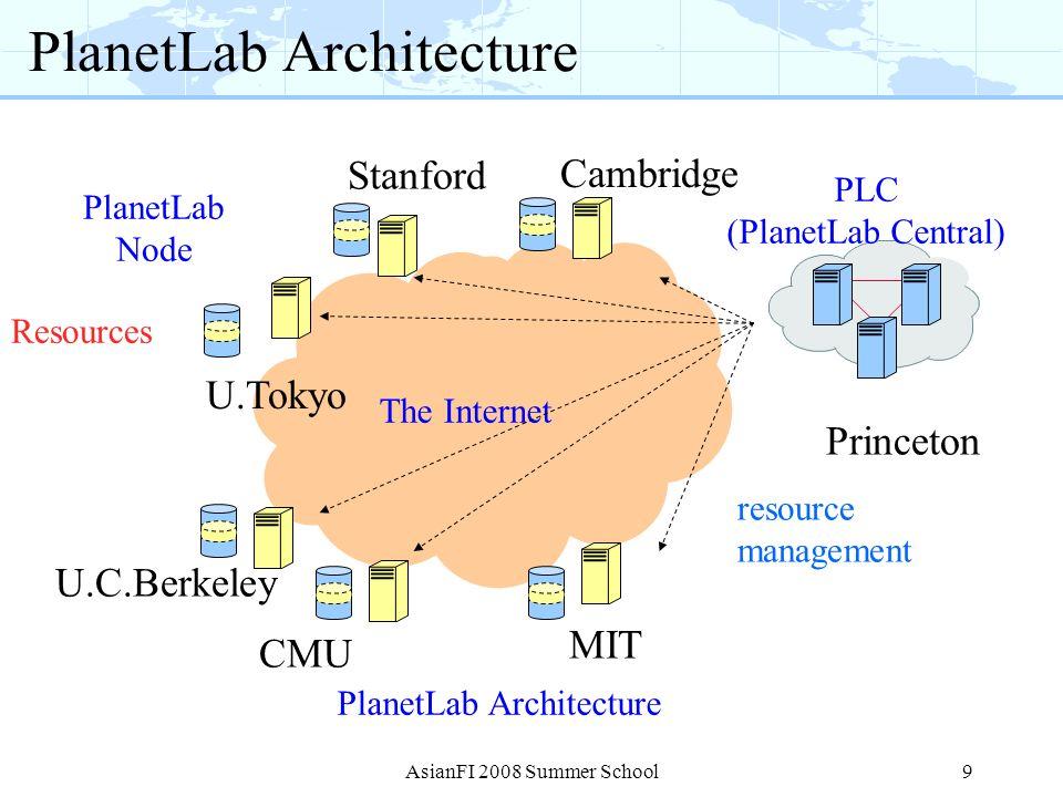 9 PlanetLab Architecture PLC (PlanetLab Central) PlanetLab Architecture The Internet PlanetLab Node Resources MIT Princeton CMU U.C.Berkeley U.Tokyo C