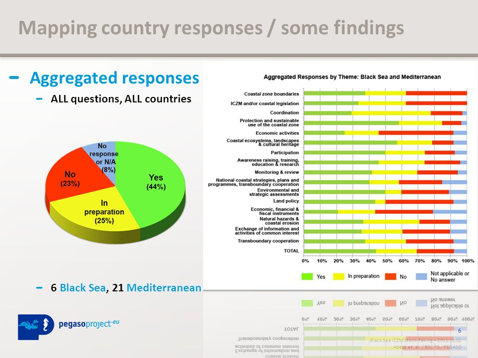 6 Black Sea ICZM Stock-Taking – 2011.11.02 Abaza et. al. / BSC PS / PEGASO Aggregated responses ALL questions, ALL countries 6 Black Sea, 21 Mediterra