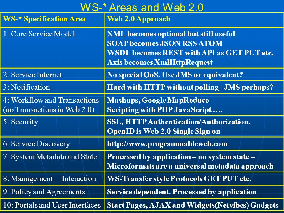 WS-* Areas and Web 2.0 WS-* Specification AreaWeb 2.0 Approach 1: Core Service ModelXML becomes optional but still useful SOAP becomes JSON RSS ATOM WSDL becomes REST with API as GET PUT etc.