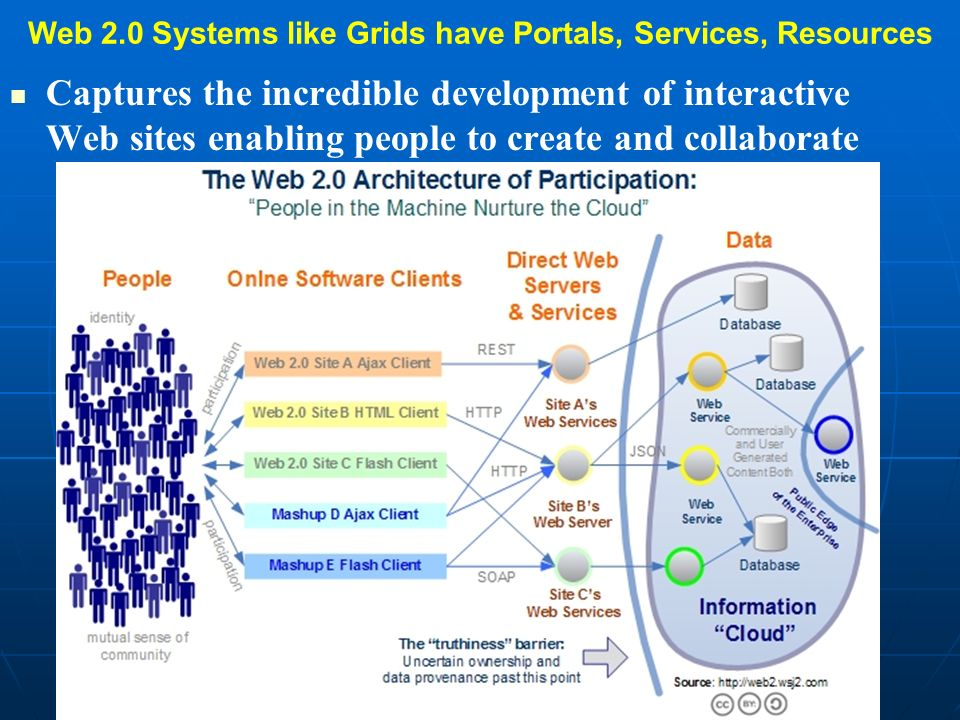 Web 2.0 v Narrow Grid III Narrow Grids have a strong emphasis on standards and structure Web 2.0 lets a 1000 flowers (protocols) and a million developers bloom and focuses on functionality, broad usability and simplicity Interoperability at user (data) level not at service level Puts semantics into application (user) level (like KML for maps) and minimizes general system level semantics Semantic Web/Grid has structure to allow reasoning Annotation in sites like del.icio.us and uploading to MySpace/YouTube is unstructured and free text search replaces structured ontologies.