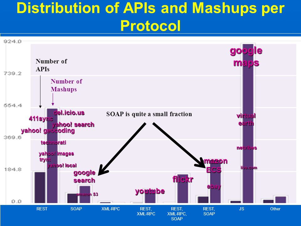 Distribution of APIs and Mashups per Protocol RESTSOAPXML-RPCREST, XML-RPC REST, XML-RPC, SOAP REST, SOAP JSOther google maps netvibes live.com virtual earth google search amazon S3 amazon ECS flickr ebay youtube 411sync del.icio.us yahoo.