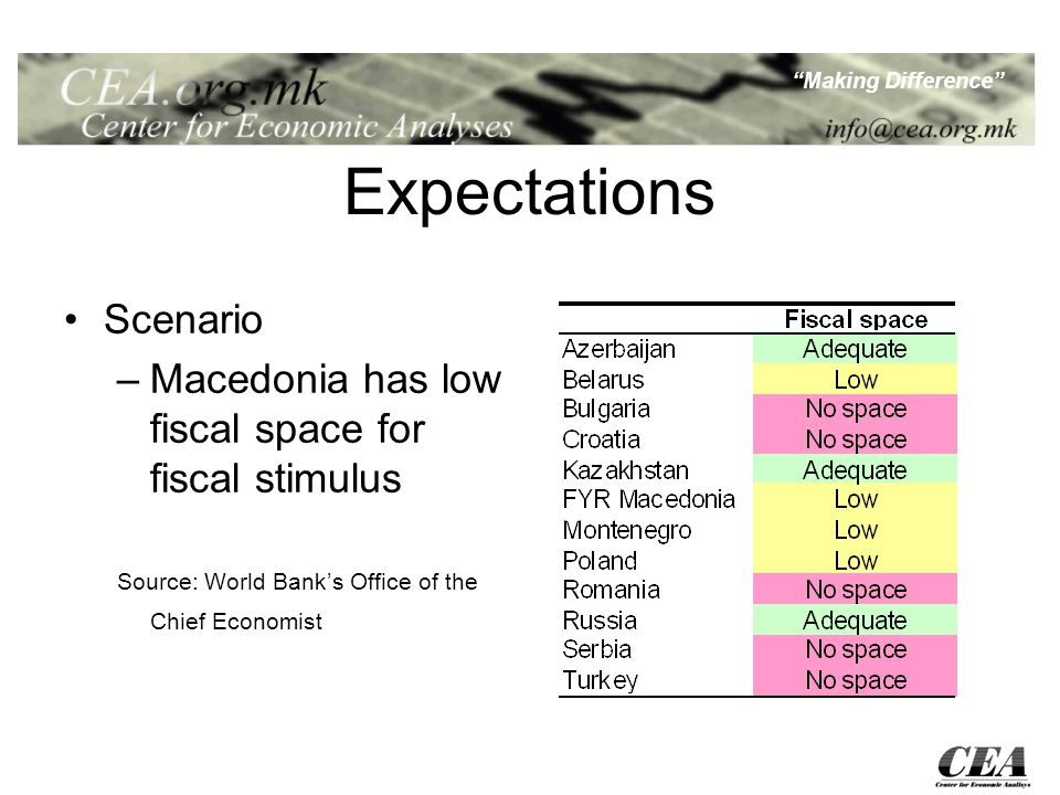 Making Difference Expectations Scenario –Macedonia has low fiscal space for fiscal stimulus Source: World Banks Office of the Chief Economist