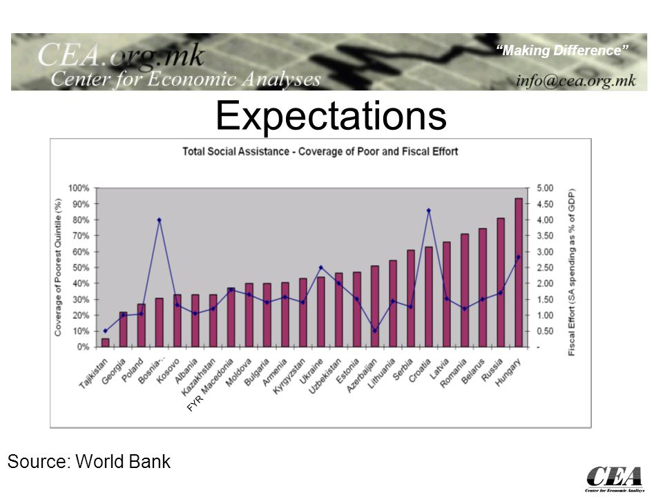 Making Difference Expectations FYR Source: World Bank
