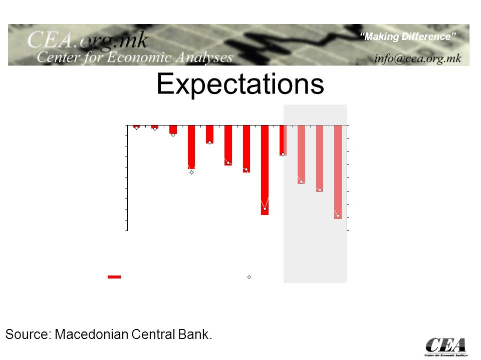 Making Difference Expectations Source: Macedonian Central Bank.