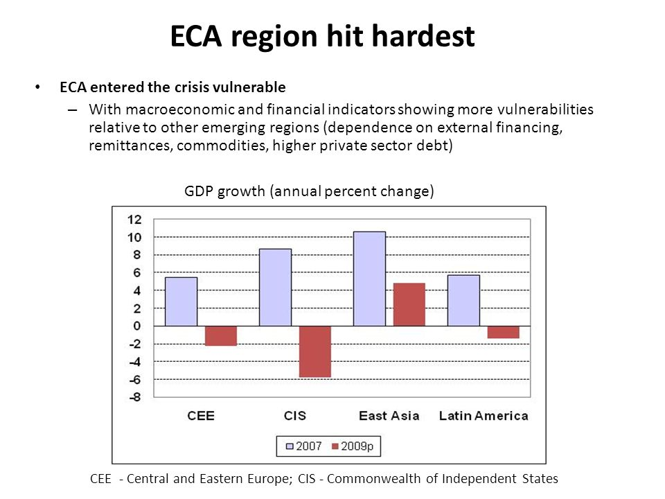 ECA region hit hardest ECA entered the crisis vulnerable – With macroeconomic and financial indicators showing more vulnerabilities relative to other