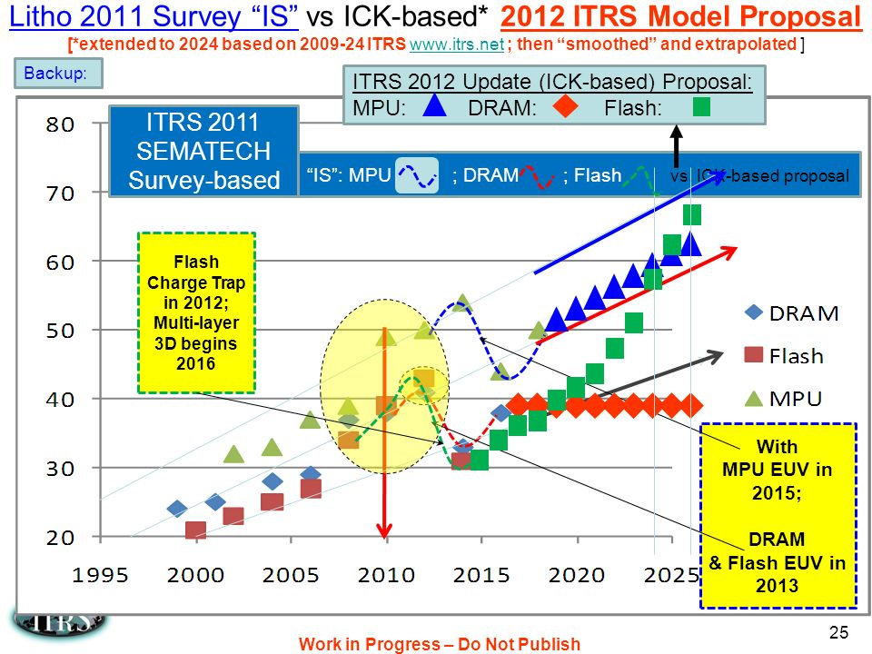 Work in Progress – Do Not Publish 25 Litho 2011 Survey IS vs ICK-based* 2012 ITRS Model Proposal [*extended to 2024 based on 2009-24 ITRS www.itrs.net ; then smoothed and extrapolated ]www.itrs.net Backup: ITRS 2012 Update Proposal: MPU: DRAM: Flash: ITRS 2011 SEMATECH Survey-based IS: MPU ; DRAM ; Flash vs.