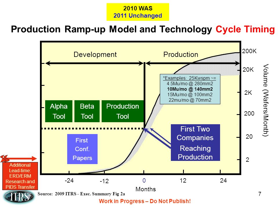 7 Production Ramp-up Model and Technology/Cycle Timing Months 0 -24 Alpha Tool 1224 -12 DevelopmentProduction Beta Tool Production Tool First Conf.
