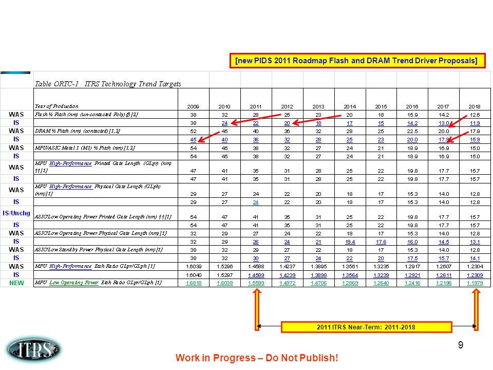 Work in Progress – Do Not Publish.