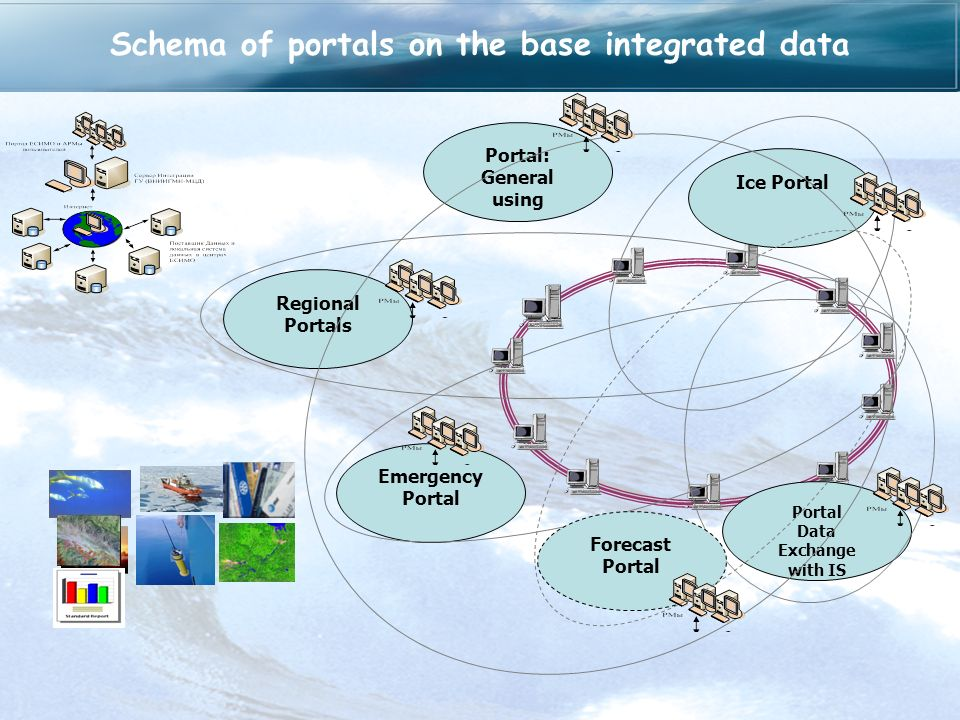 Regional Portals Emergency Portal Portal Data Exchange with IS Ice PortalPortal: General using Forecast Portal Schema of portals on the base integrate