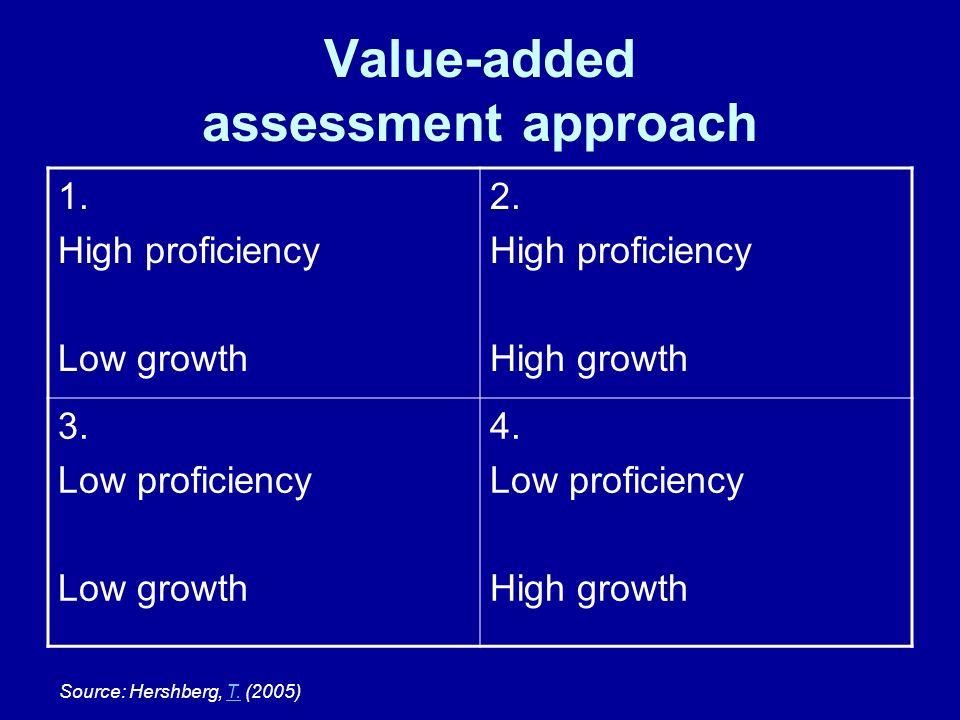 Value-added assessment approach 1. High proficiency Low growth 2. High proficiency High growth 3. Low proficiency Low growth 4. Low proficiency High g