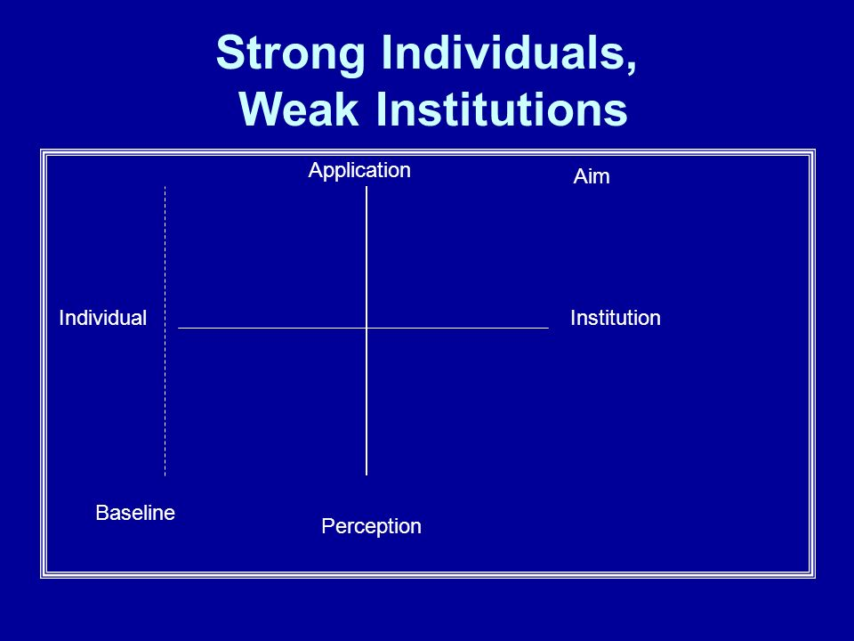 Strong Individuals, Weak Institutions Application Baseline IndividualInstitution Perception Aim