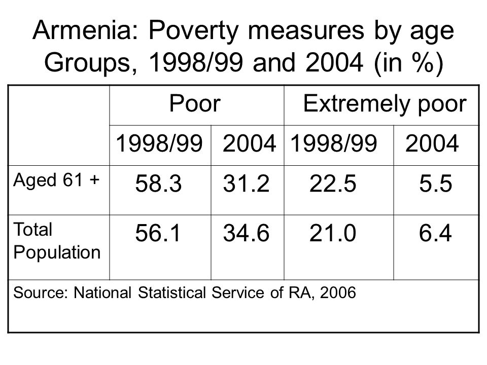 Armenia: Poverty measures by age Groups, 1998/99 and 2004 (in %) Poor Extremely poor 1998/99 20041998/99 2004 Aged 61 + 58.3 31.2 22.5 5.5 Total Population 56.1 34.6 21.0 6.4 Source: National Statistical Service of RA, 2006