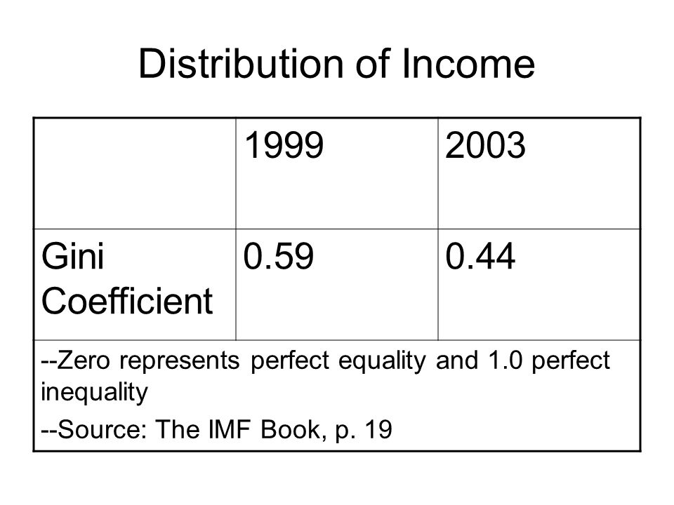 Distribution of Income Gini Coefficient Zero represents perfect equality and 1.0 perfect inequality --Source: The IMF Book, p.