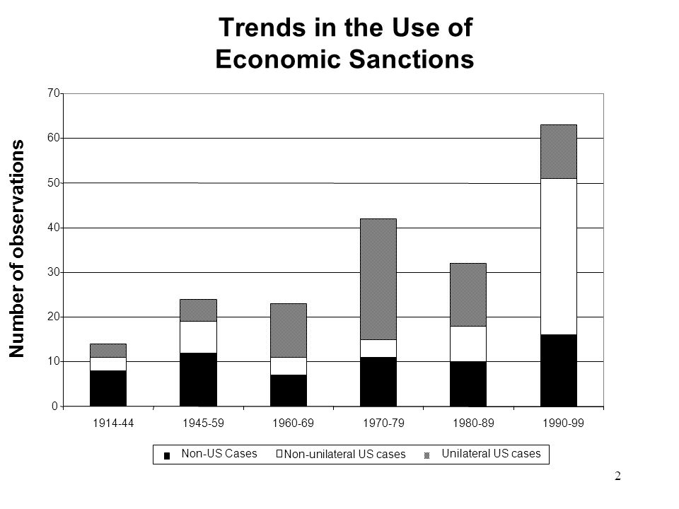 2 Trends in the Use of Economic Sanctions 0 10 20 30 40 50 60 70 1914-441945-591960-691970-791980-891990-99 Number of observations Non-US Cases Non-unilateral US cases Unilateral US cases