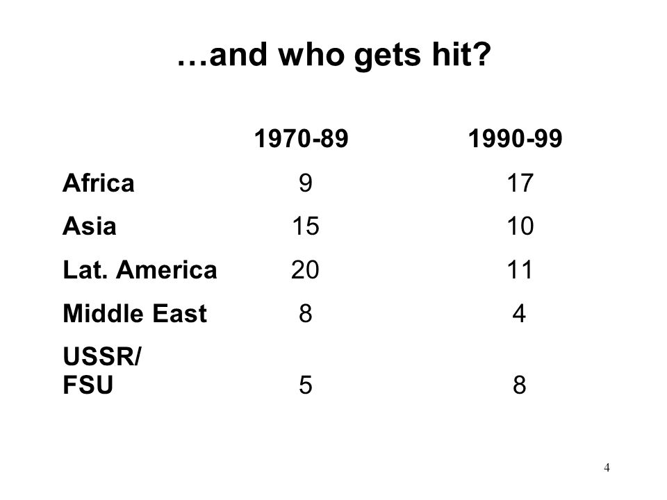 4 …and who gets hit. 1970-89 1990-99 Africa 9 17 Asia 15 10 Lat.