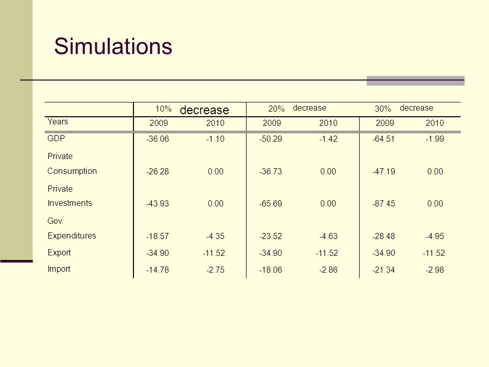 Simulations Years GDP Private Consumption Private Investments Gov.