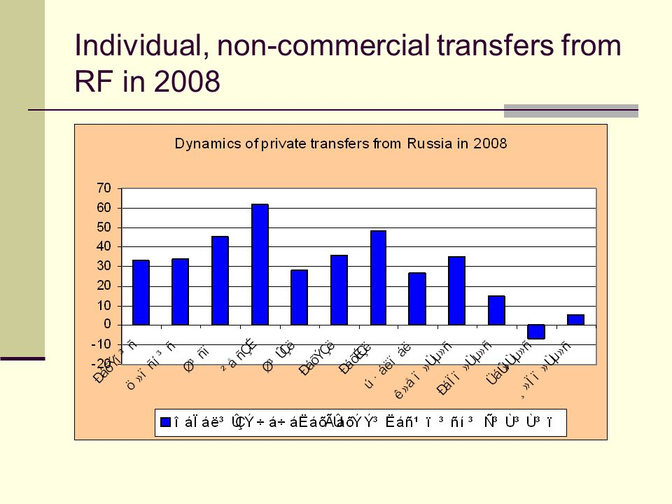 Individual, non-commercial transfers from RF in 2008