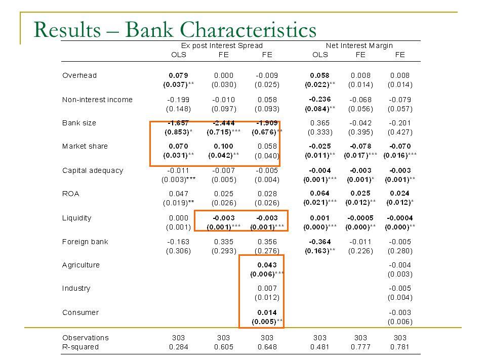 Results – Bank Characteristics